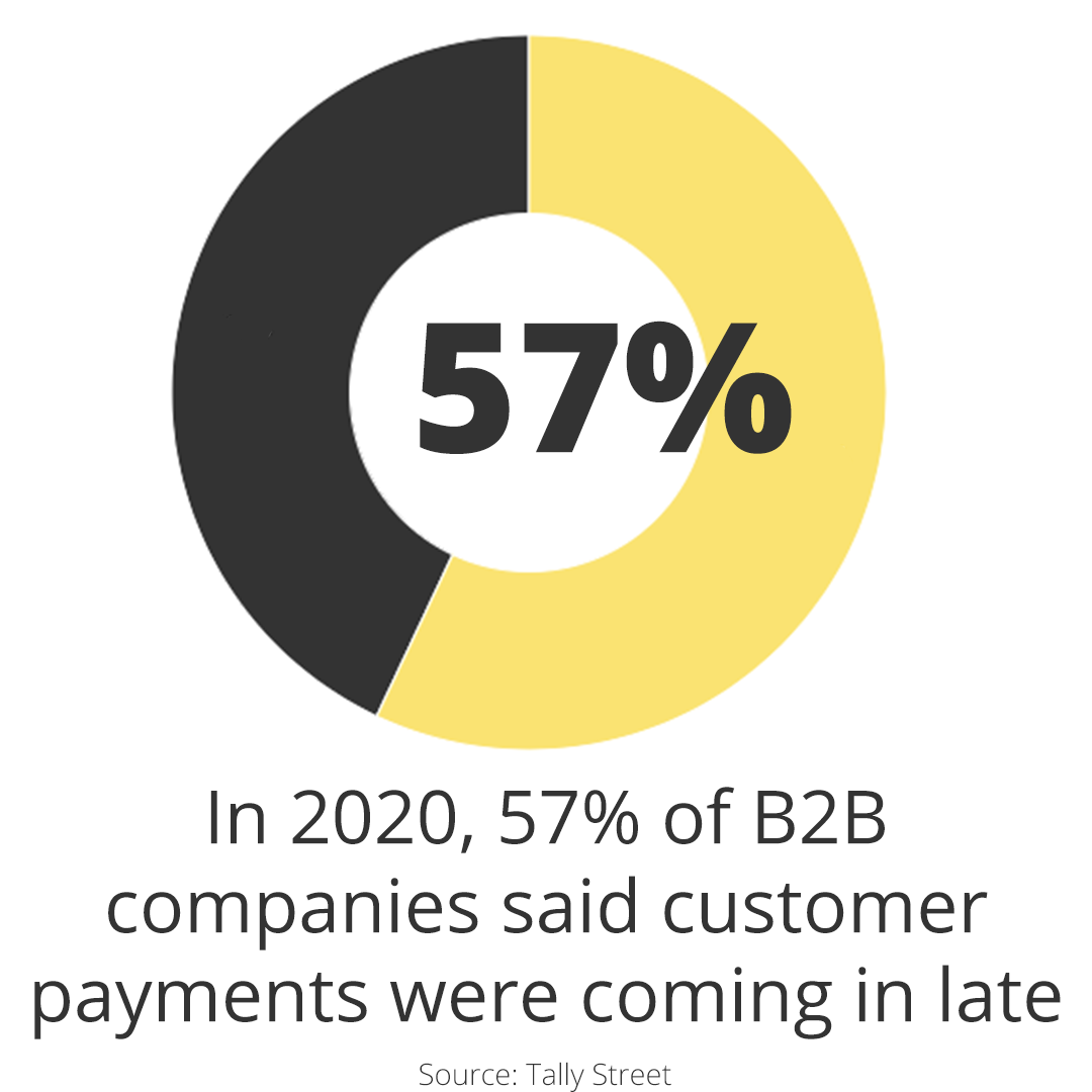 In 2020, 57% of B2B companies said their payments were coming in late per Tally Street